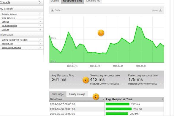 Pingdom monitoring screenshot