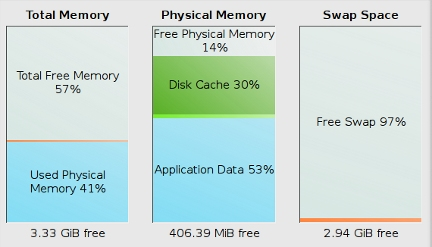 memory usage graphs